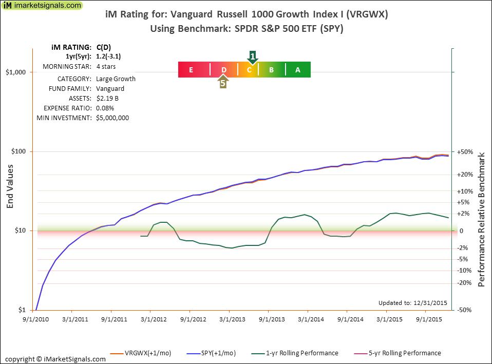 Oweji Ta Vanguard Etf Index Growth 378671498 2018