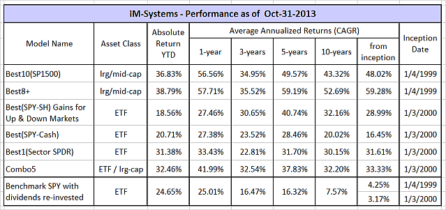 Performance table 10-31-13