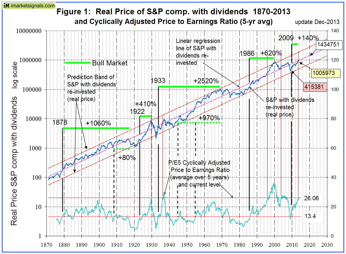Fig 1 SP500 in 2020