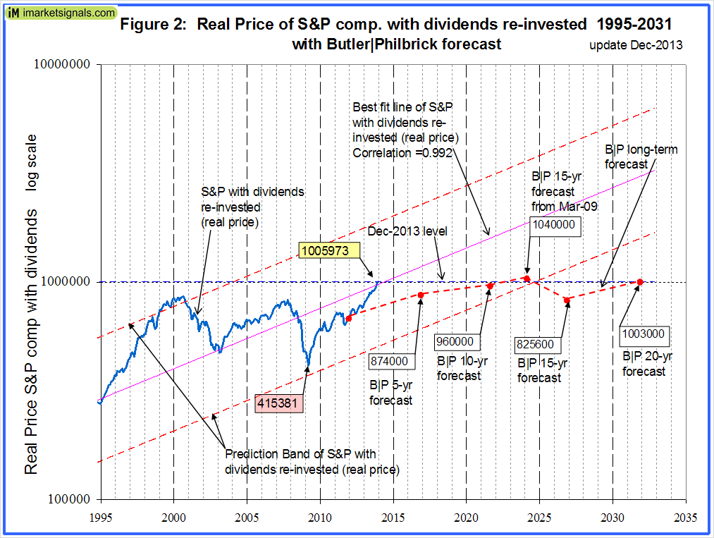 Fig 2 SP500 in 2020