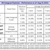 8-31-vanguard-performance