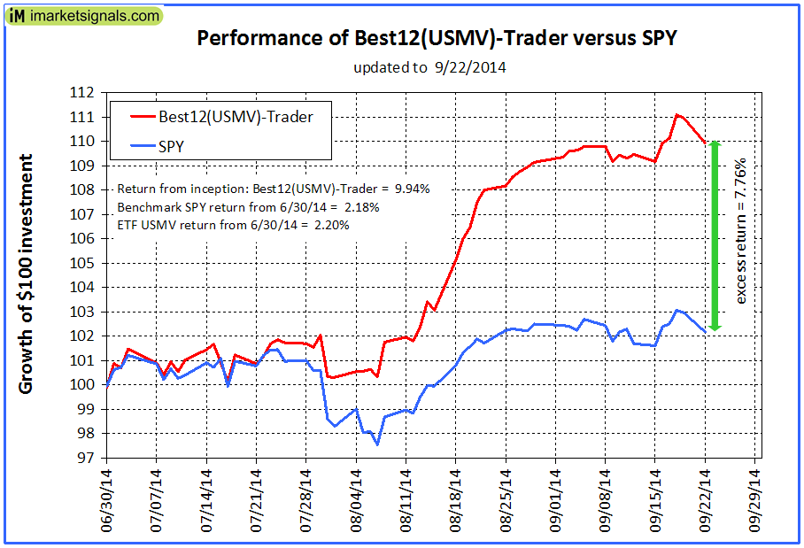 USMV-Trader-Performance-graph
