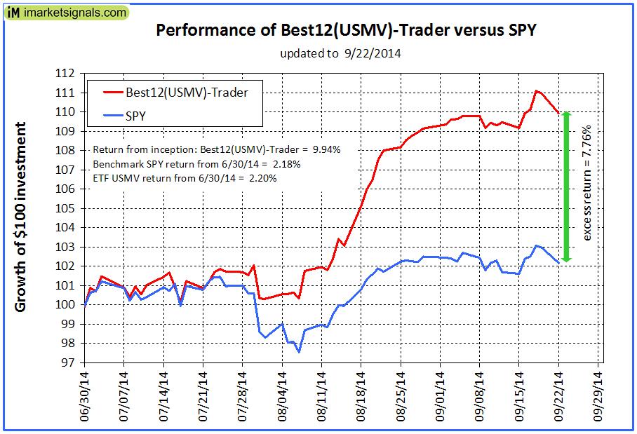 USMV-Trader-Performance-graph