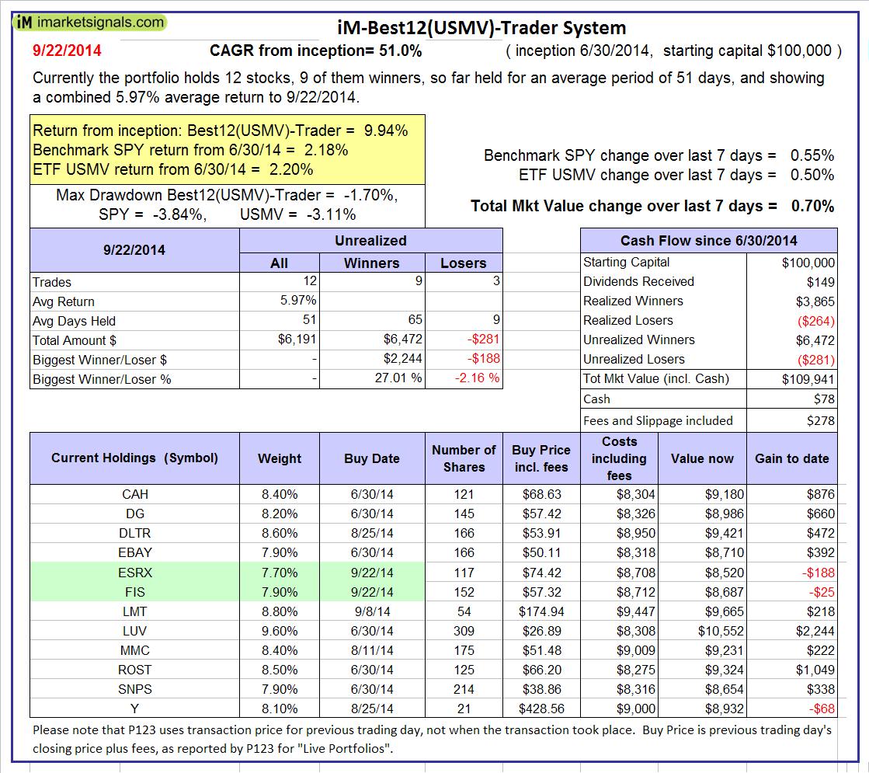 USMV-Trader-performance-9-22