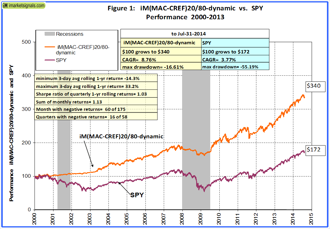 iM(MAC-CREF)20/80-dynamic vs. SPY performance 2000-2013