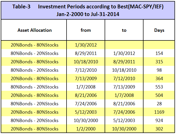iM(MAC-SPY/IEF) Investment periods