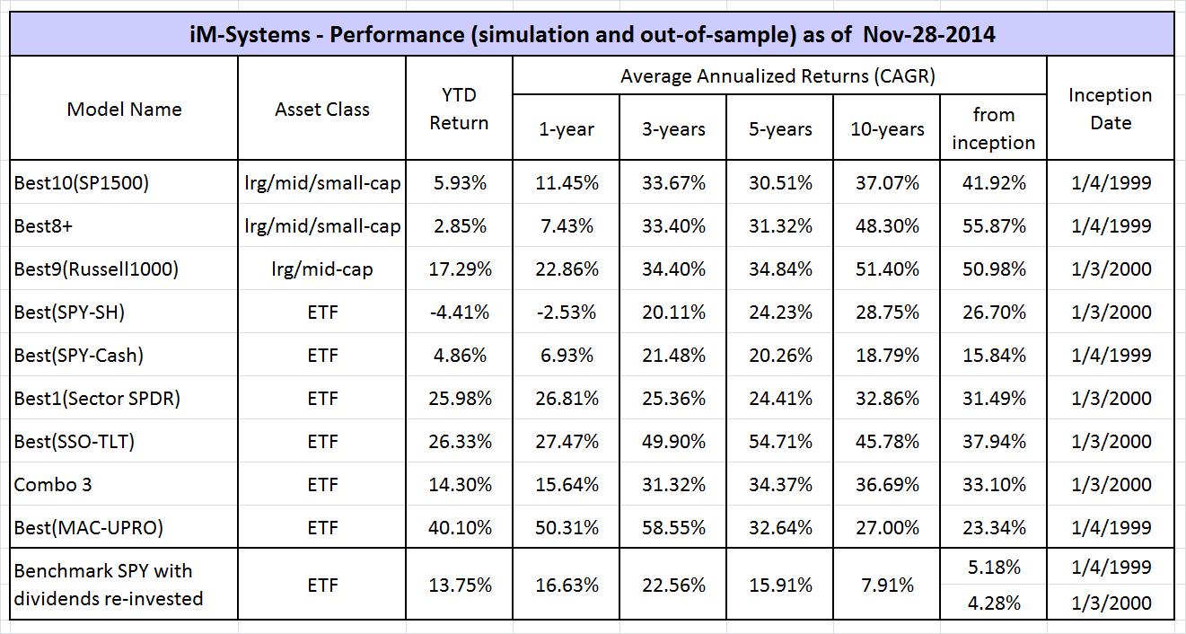 Nov-R2G-perform table