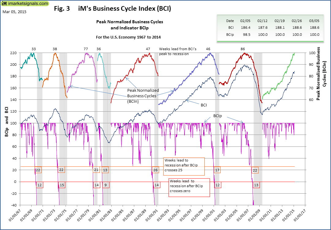 BCI-Fig-3-3-5-2015