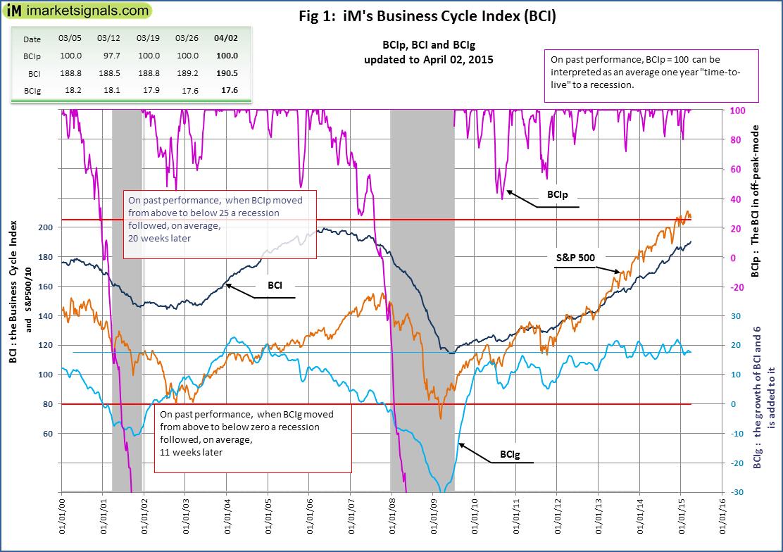 BCI-Fig-1-4-2-2015