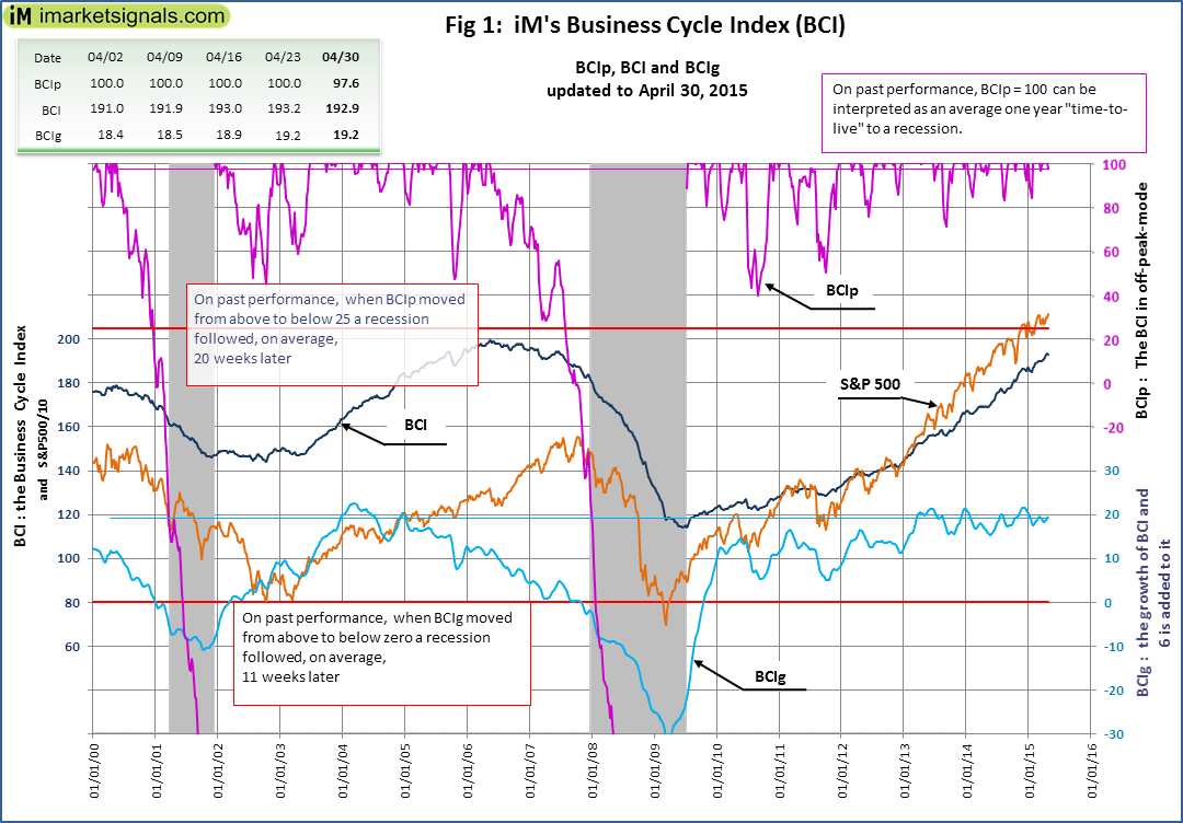BCI-Fig-1-4-30-2015