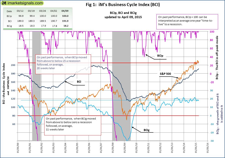 BCI-Fig-1-4-9-2015