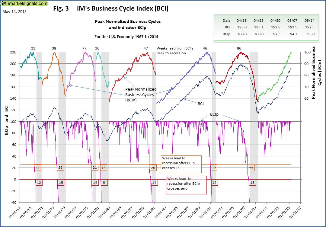 BCI-Fig-3-5-14-2015