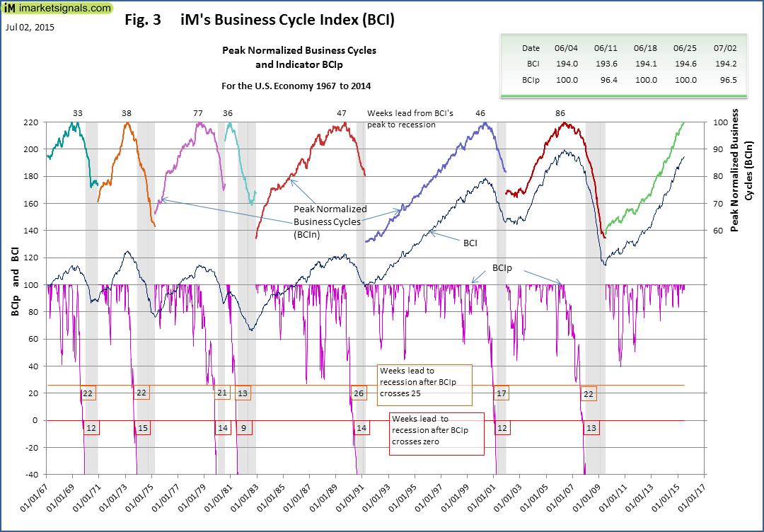 BCI-Fig-3-7-2-2015