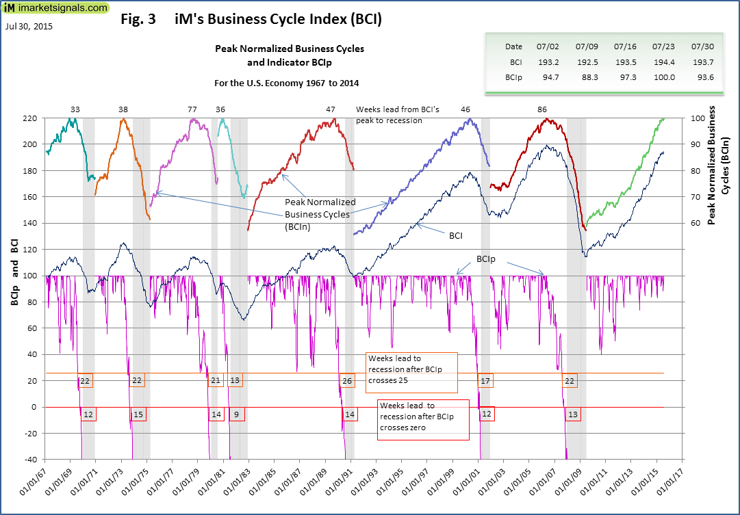 BCI-Fig-3-7-30-2015