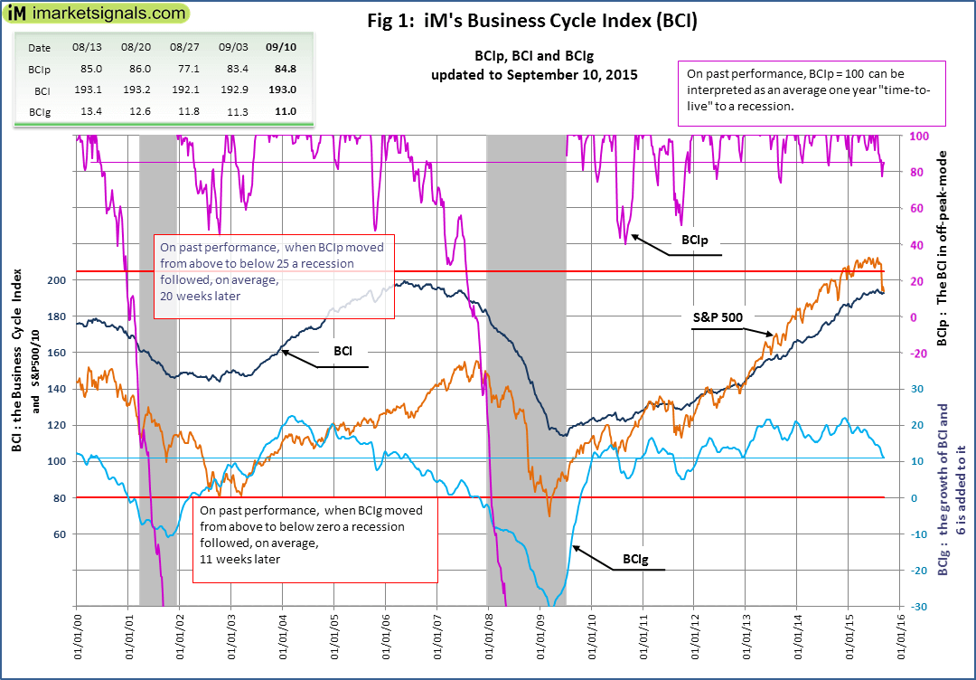 BCI-Fig-1-9-10-2015