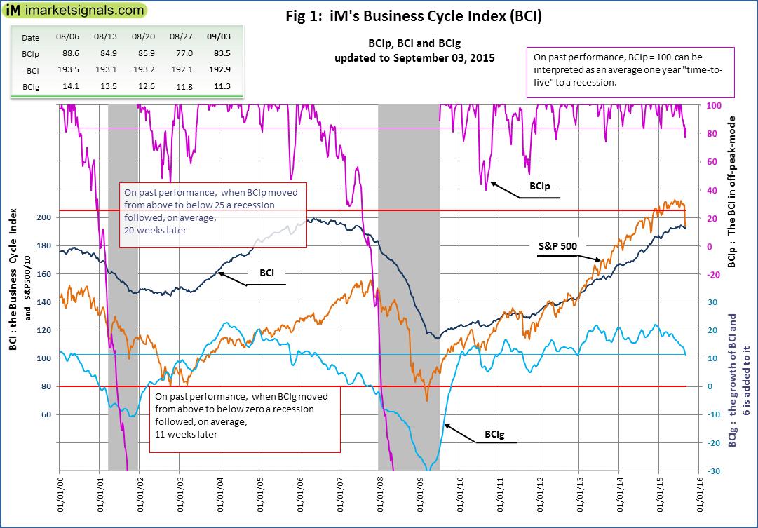 BCI-Fig-1-9-3-2015