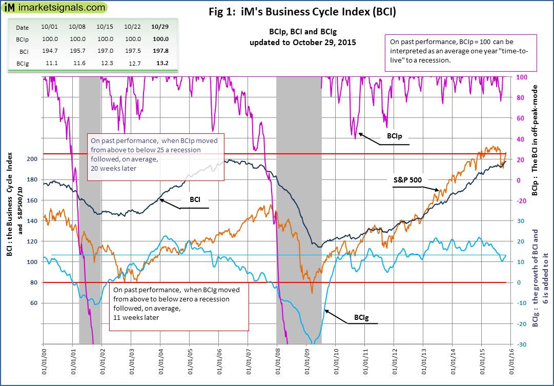 BCI-Fig-1-10-29-2015