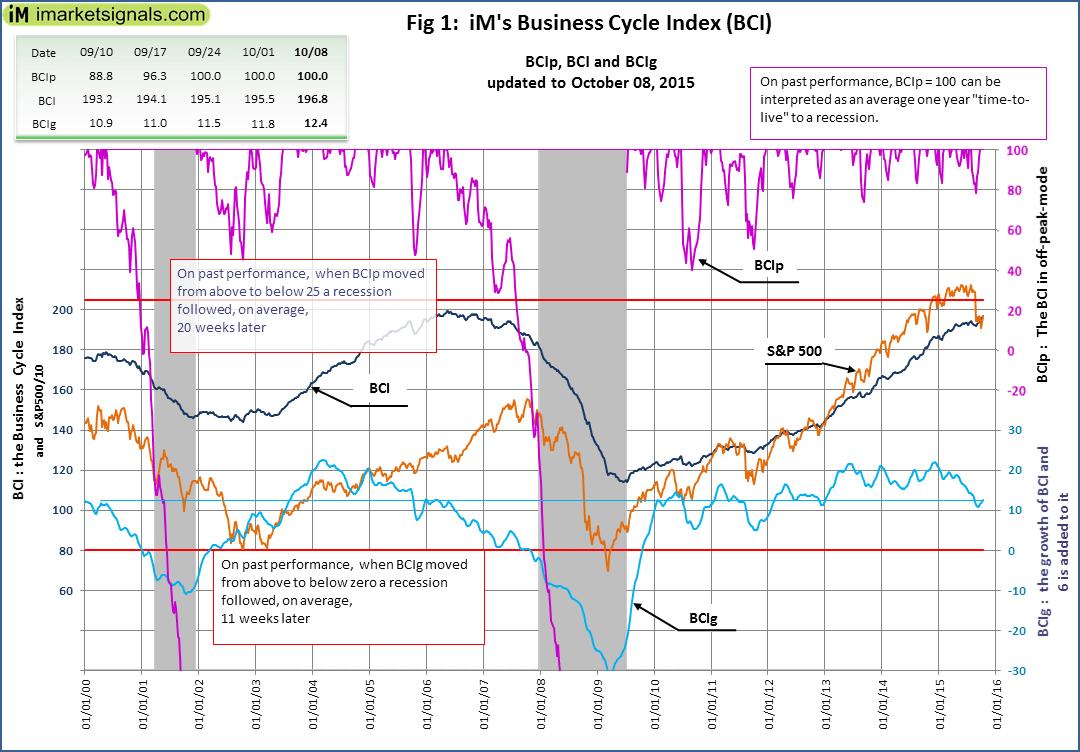 BCI-Fig-1-10-8-2015