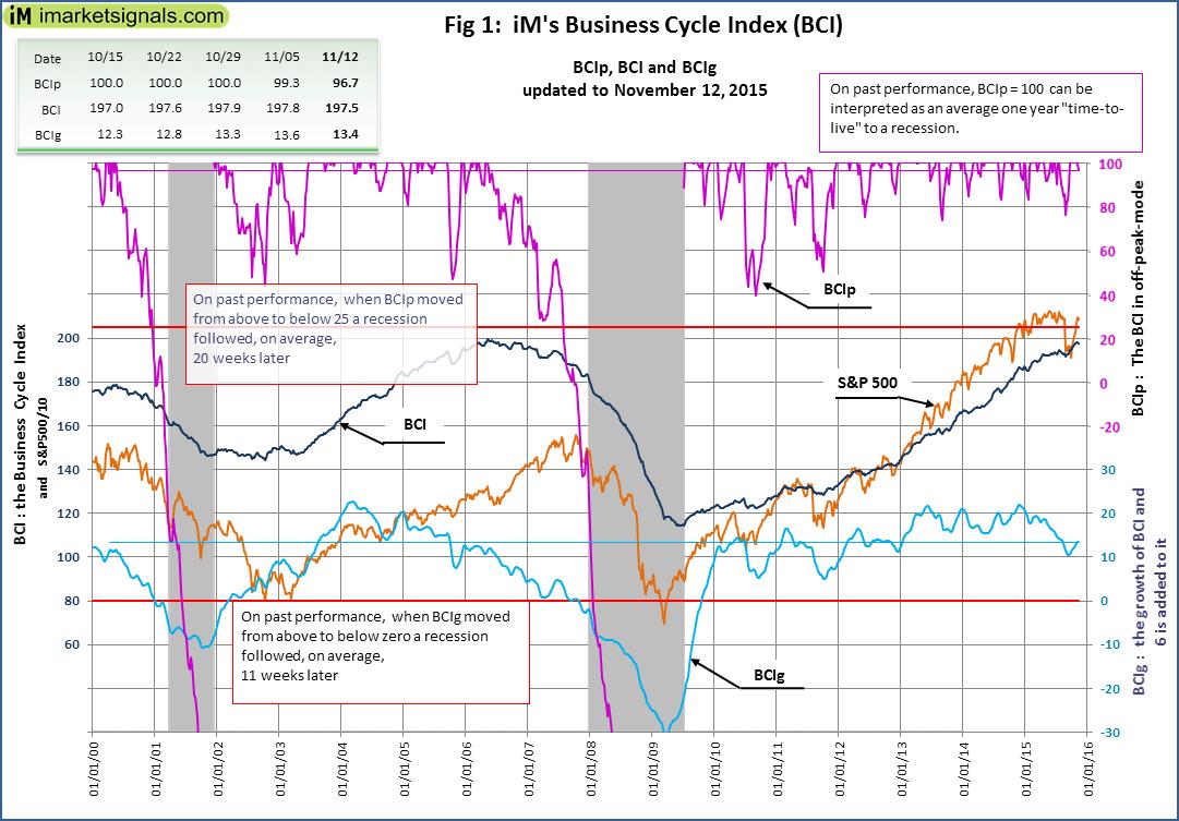 BCI-Fig-1-11-12-2015
