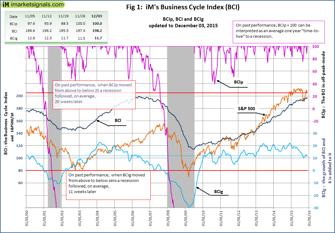 BCI-Fig-1-12-3-2015