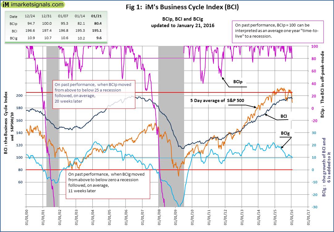 BCI-Fig-1-1-21-2016