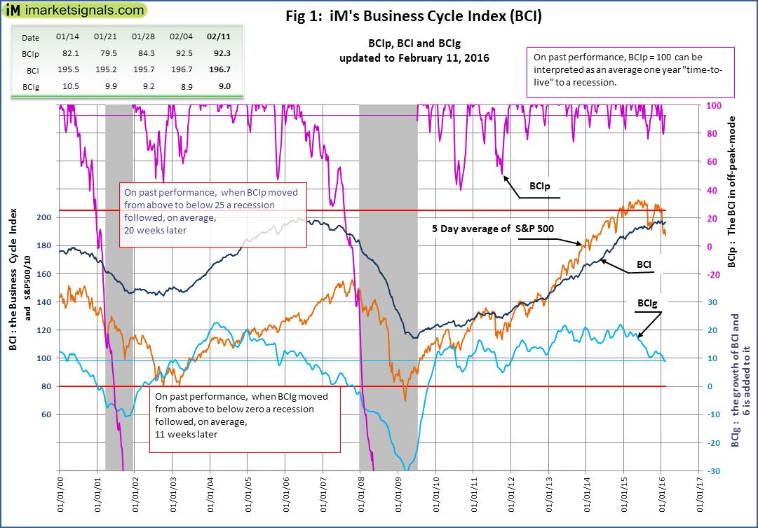BCI-Fig-1-2-11-2016