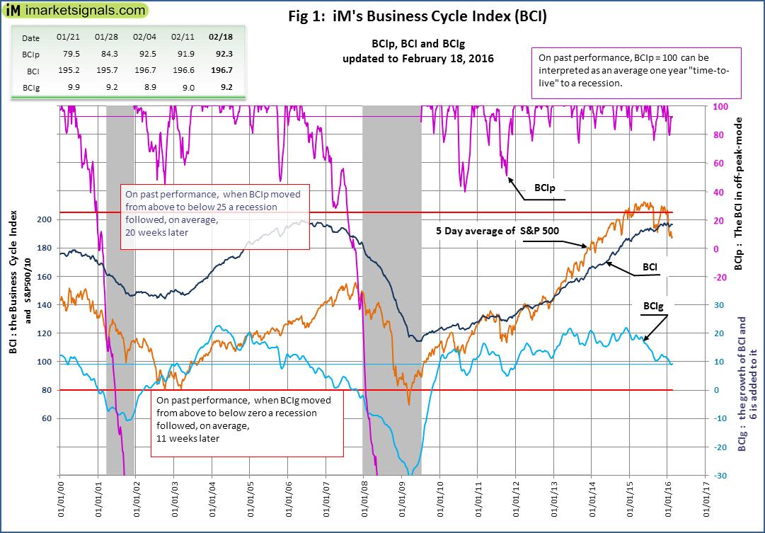 BCI-Fig-1-2-18-2016