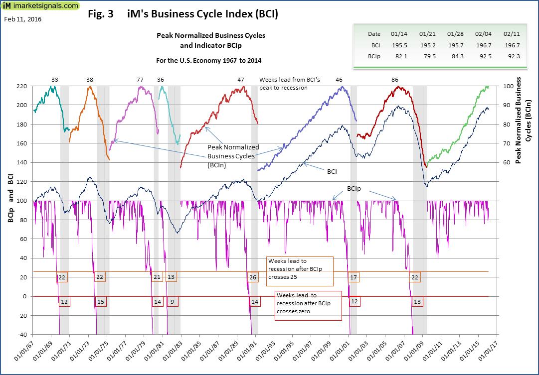 BCI-Fig-3-2-11-2016