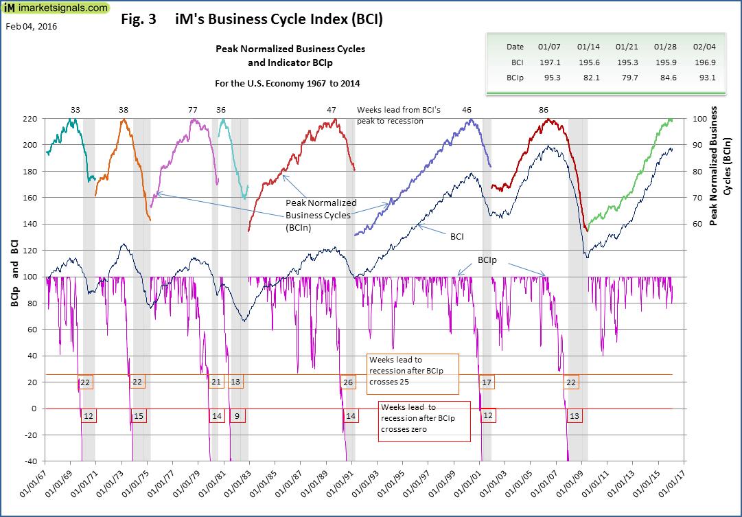 BCI-Fig-3-2-4-2016