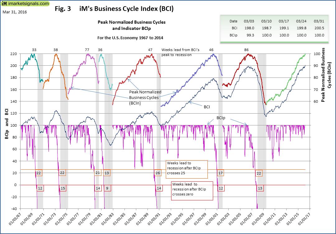 BCI-Fig-3-3-31-2016