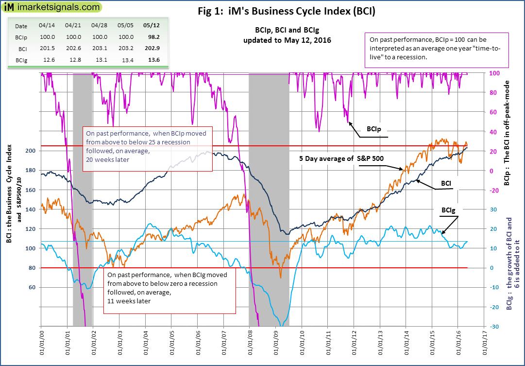 BCI-Fig-1-5-12-2016