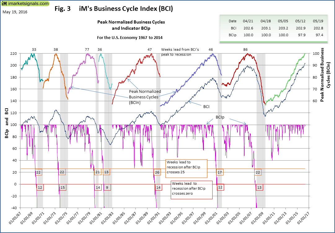BCI-Fig-3-5-19-2016