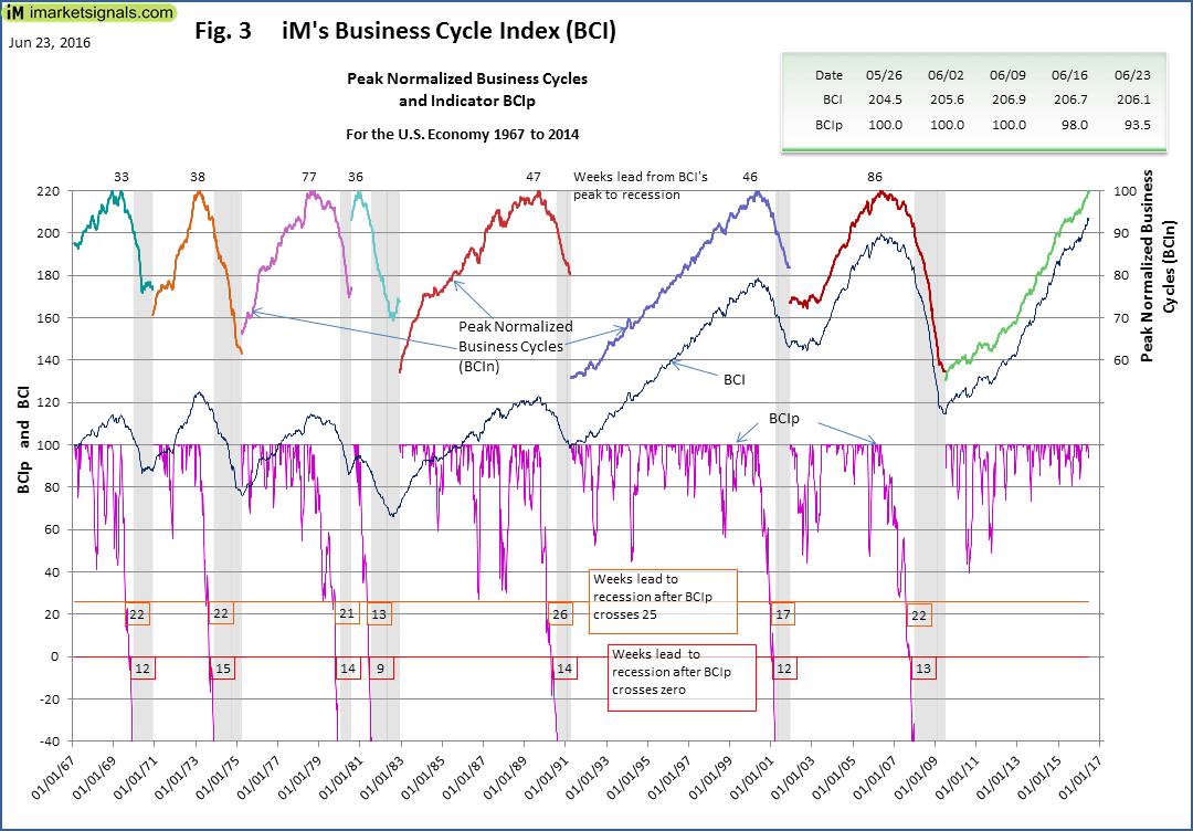 BCI-Fig-3-6-23-2016