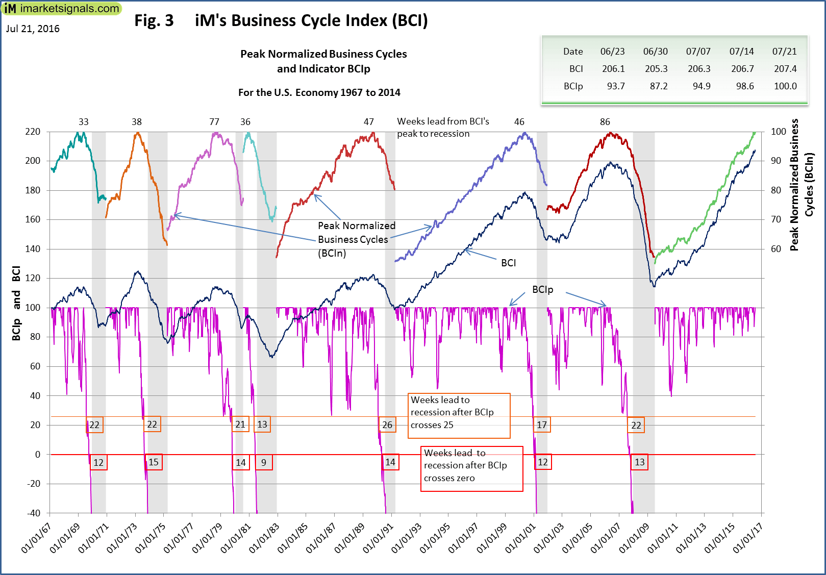 BCI-Fig-3-7-21-2016