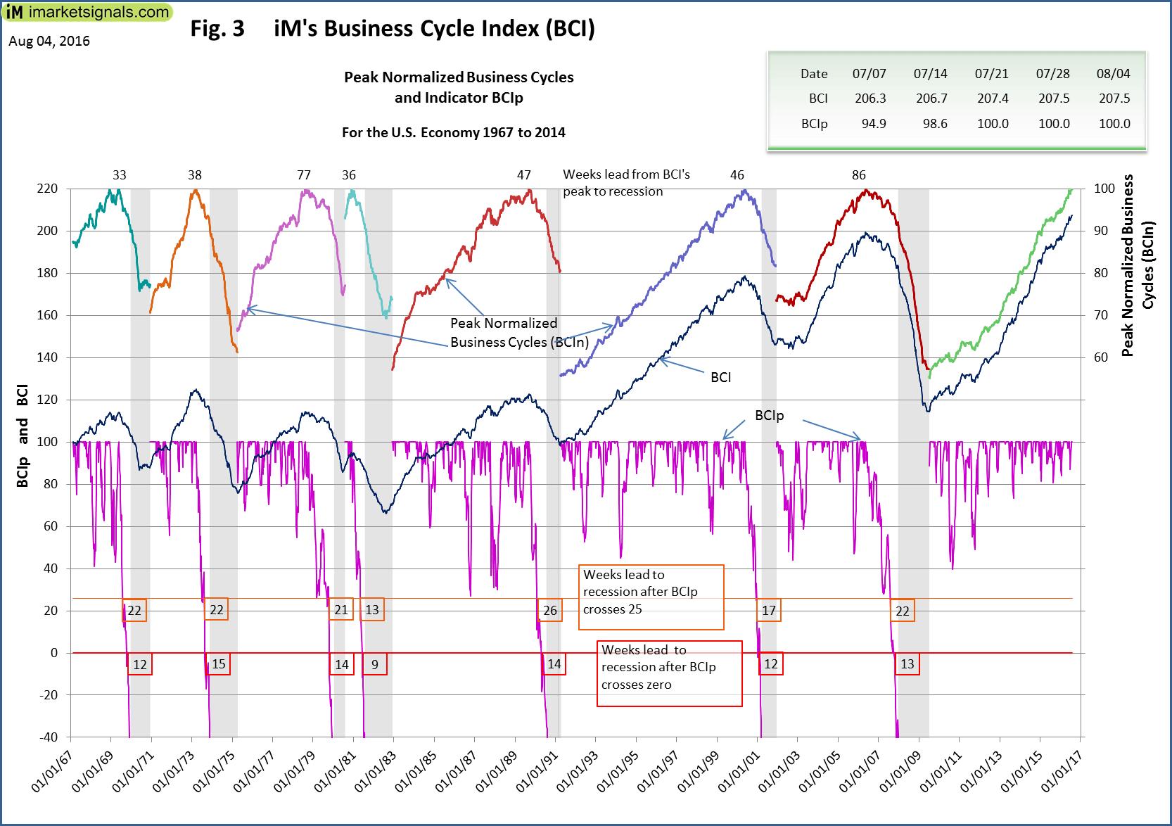 BCI-Fig-3-8-4-2016
