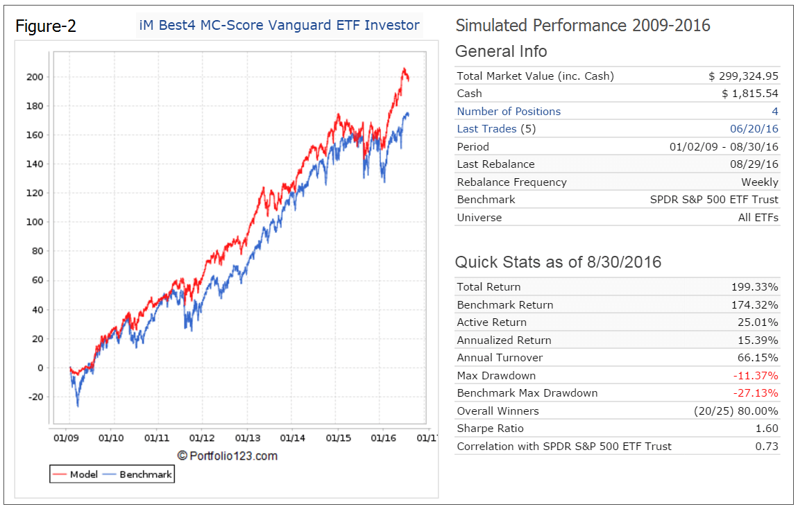 improving on target date funds: 14.5% return from the im best4 mc