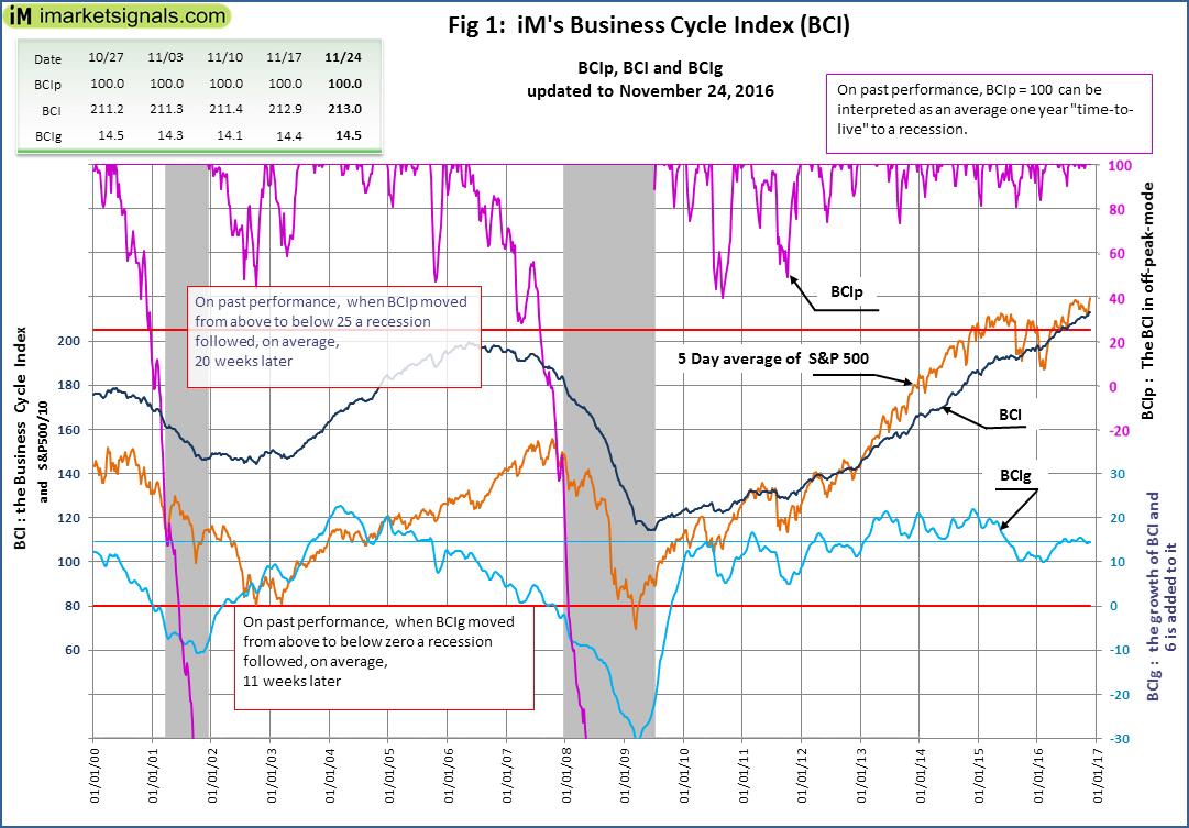 BCI-Fig-1-11-24-2016