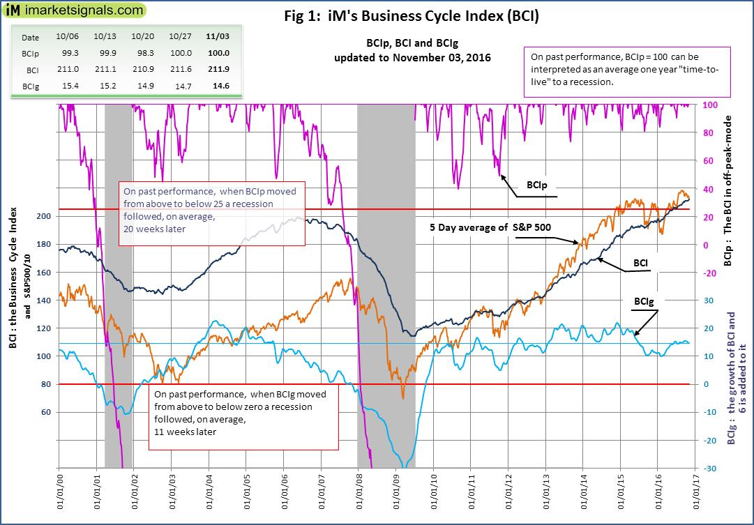 BCI-Fig-1-11-3-2016