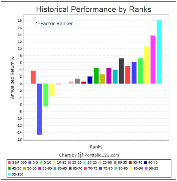 Trading system ranking
