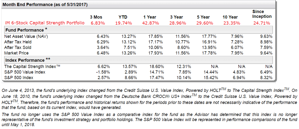 How To Beat The First Trust Capital Strength Etf Ftcs And Other