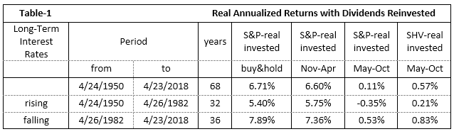 Better Returns From Seasonal Investing In The S&P 500 (1950-2018