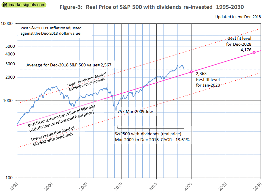 Estimating Forward 10-Year Stock Market Returns using the Shiller