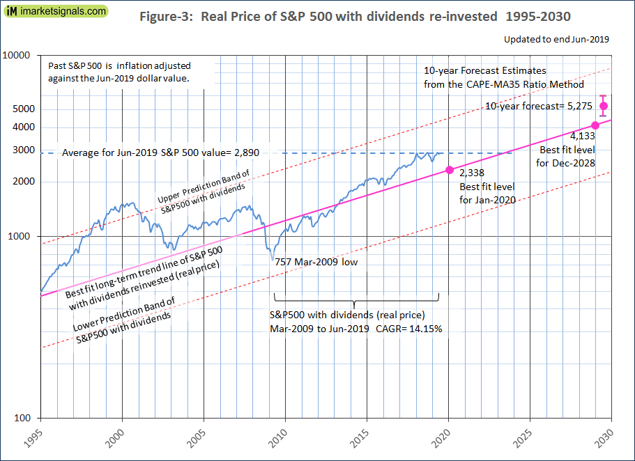 Is the Stock Market Overvalued? – Update July 2019, and 10-Year Real
