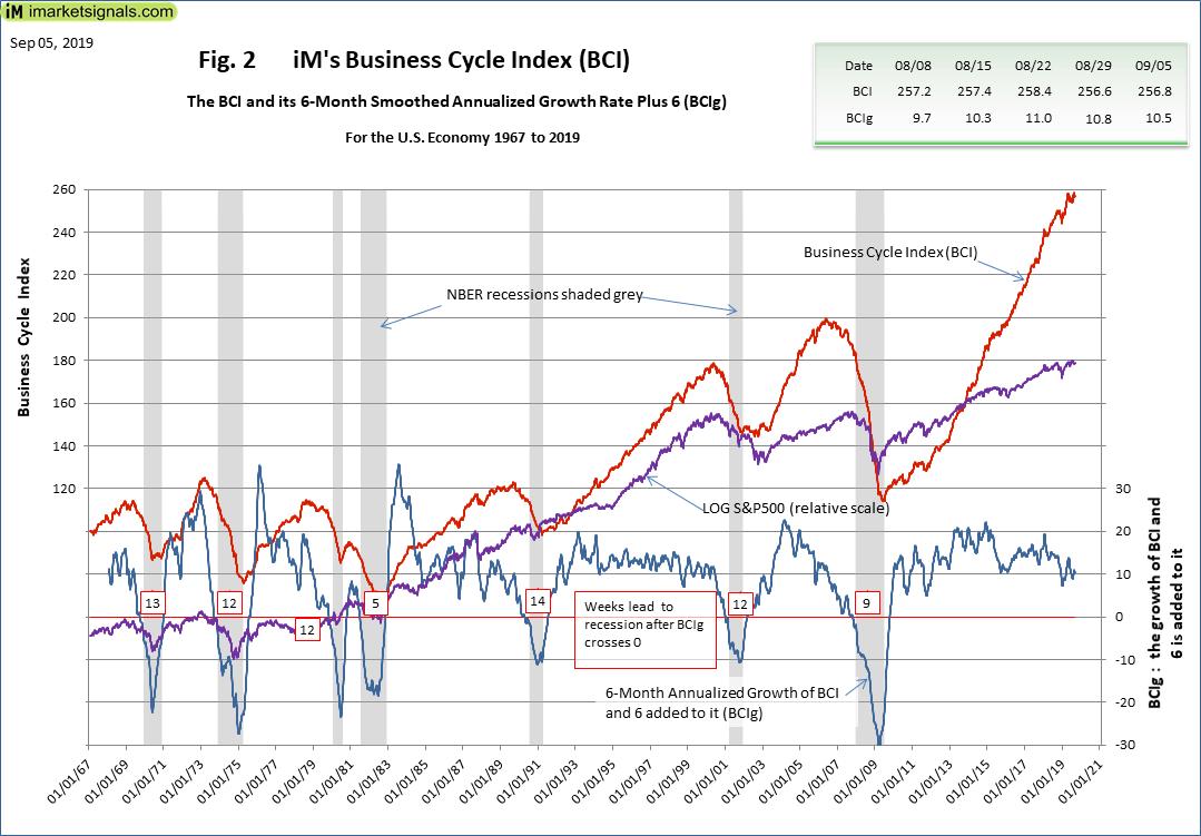 iM's Business Cycle Index | iMarketSignals